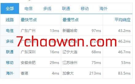 #商家投稿#无忧云怎么样?无忧云香港VPS简单测评